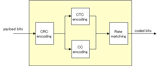 TurboConcept - 4g, LTE, HSPA+, WiMAX 16e/m high throughput