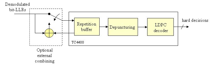 TurboConcept - G hn LDPC core-tc4400